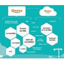 Solution de Gestion- Onaya